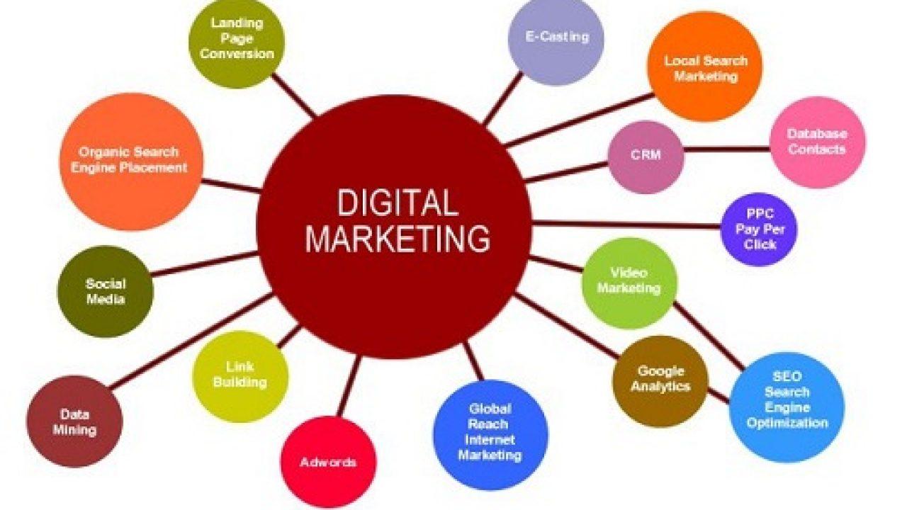 أساسيات التسويق الرقمي
